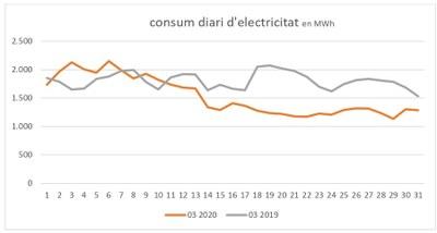 La demanda d'electricitat disminueix un 15,3% el mes de març respecte al del 2019